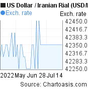 US Dollar to Iranian Rial (USD/IRR) 2 months forex chart, featured image