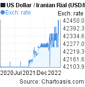 US Dollar to Iranian Rial (USD/IRR) 2 years forex chart, featured image