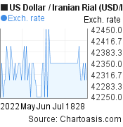 US Dollar to Iranian Rial (USD/IRR) 3 months forex chart, featured image