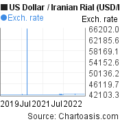 US Dollar to Iranian Rial (USD/IRR) 3 years forex chart, featured image