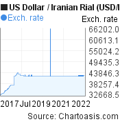 US Dollar to Iranian Rial (USD/IRR) 5 years forex chart, featured image