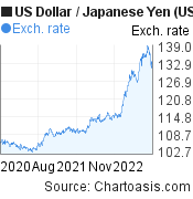 US Dollar to Japanese Yen (USD/JPY) 2 years forex chart, featured image
