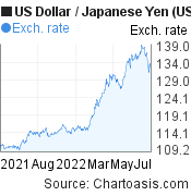 US Dollar to Japanese Yen (USD/JPY)  forex chart, featured image