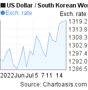 US Dollar to South Korean Won (USD/KRW) 1 month forex chart, featured image