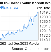US Dollar to South Korean Won (USD/KRW) 1 year forex chart, featured image