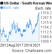US Dollar to South Korean Won (USD/KRW) 10 years forex chart, featured image