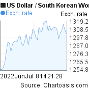 US Dollar to South Korean Won (USD/KRW) 2 months forex chart, featured image