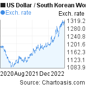 US Dollar to South Korean Won (USD/KRW) 2 years forex chart, featured image