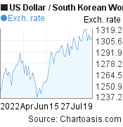 US Dollar to South Korean Won (USD/KRW) 3 months forex chart, featured image