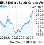 US Dollar to South Korean Won (USD/KRW) 3 years forex chart, featured image