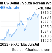 US Dollar to South Korean Won (USD/KRW) 6 months forex chart, featured image