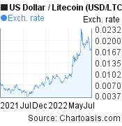 US Dollar to Litecoin (USD/LTC) 1 year forex chart, featured image