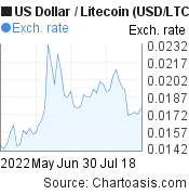 US Dollar to Litecoin (USD/LTC) 2 months forex chart, featured image