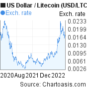 US Dollar to Litecoin (USD/LTC) 2 years forex chart, featured image