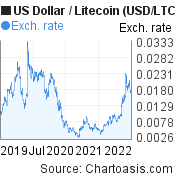 US Dollar to Litecoin (USD/LTC) 3 years forex chart, featured image