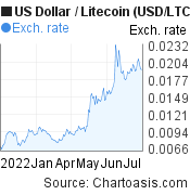 US Dollar to Litecoin (USD/LTC) 6 months forex chart, featured image