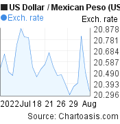 US Dollar to Mexican Peso (USD/MXN) 1 month forex chart, featured image
