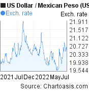 US Dollar to Mexican Peso (USD/MXN) 1 year forex chart, featured image
