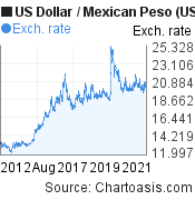 US Dollar to Mexican Peso (USD/MXN) 10 years forex chart, featured image