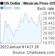 US Dollar to Mexican Peso (USD/MXN) 2 months forex chart, featured image