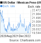 US Dollar to Mexican Peso (USD/MXN) 2 years forex chart, featured image