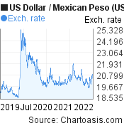 US Dollar to Mexican Peso (USD/MXN) 3 years forex chart, featured image