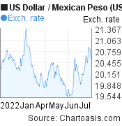 US Dollar to Mexican Peso (USD/MXN) 6 months forex chart, featured image