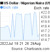 US Dollar to Nigerian Naira (USD/NGN) 1 month forex chart, featured image