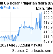 US Dollar to Nigerian Naira (USD/NGN) 1 year forex chart, featured image