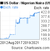 US Dollar to Nigerian Naira (USD/NGN) 10 years forex chart, featured image