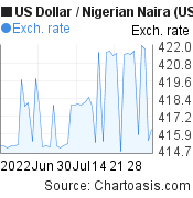 US Dollar to Nigerian Naira (USD/NGN) 2 months forex chart, featured image