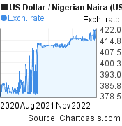US Dollar to Nigerian Naira (USD/NGN) 2 years forex chart, featured image