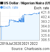 US Dollar to Nigerian Naira (USD/NGN) 3 years forex chart, featured image