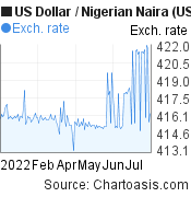 US Dollar to Nigerian Naira (USD/NGN) 6 months forex chart, featured image