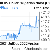 US Dollar to Nigerian Naira (USD/NGN) forex chart, featured image