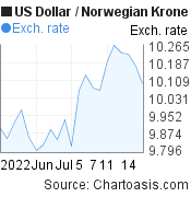 US Dollar to Norwegian Krone (USD/NOK) 1 month forex chart, featured image