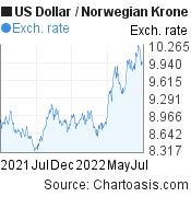 US Dollar to Norwegian Krone (USD/NOK) 1 year forex chart, featured image