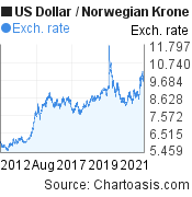 US Dollar to Norwegian Krone (USD/NOK) 10 years forex chart, featured image