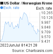 US Dollar to Norwegian Krone (USD/NOK) 2 months forex chart, featured image