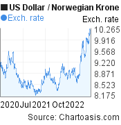 US Dollar to Norwegian Krone (USD/NOK) 2 years forex chart, featured image