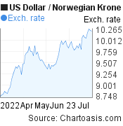 US Dollar to Norwegian Krone (USD/NOK) 3 months forex chart, featured image