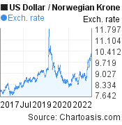 US Dollar to Norwegian Krone (USD/NOK) 5 years forex chart, featured image