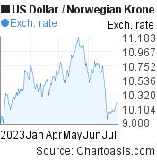 US Dollar to Norwegian Krone (USD/NOK) 6 months forex chart, featured image