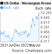 US Dollar to Norwegian Krone (USD/NOK) forex chart, featured image