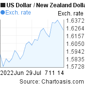 US Dollar to New Zealand Dollar (USD/NZD) 1 month forex chart, featured image