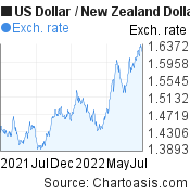 US Dollar to New Zealand Dollar (USD/NZD) 1 year forex chart, featured image
