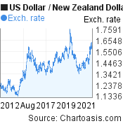 US Dollar to New Zealand Dollar (USD/NZD) 10 years forex chart, featured image