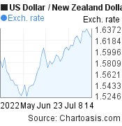 US Dollar to New Zealand Dollar (USD/NZD) 2 months forex chart, featured image