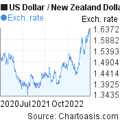 US Dollar to New Zealand Dollar (USD/NZD) 2 years forex chart, featured image