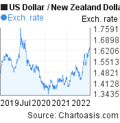 US Dollar to New Zealand Dollar (USD/NZD) 3 years forex chart, featured image